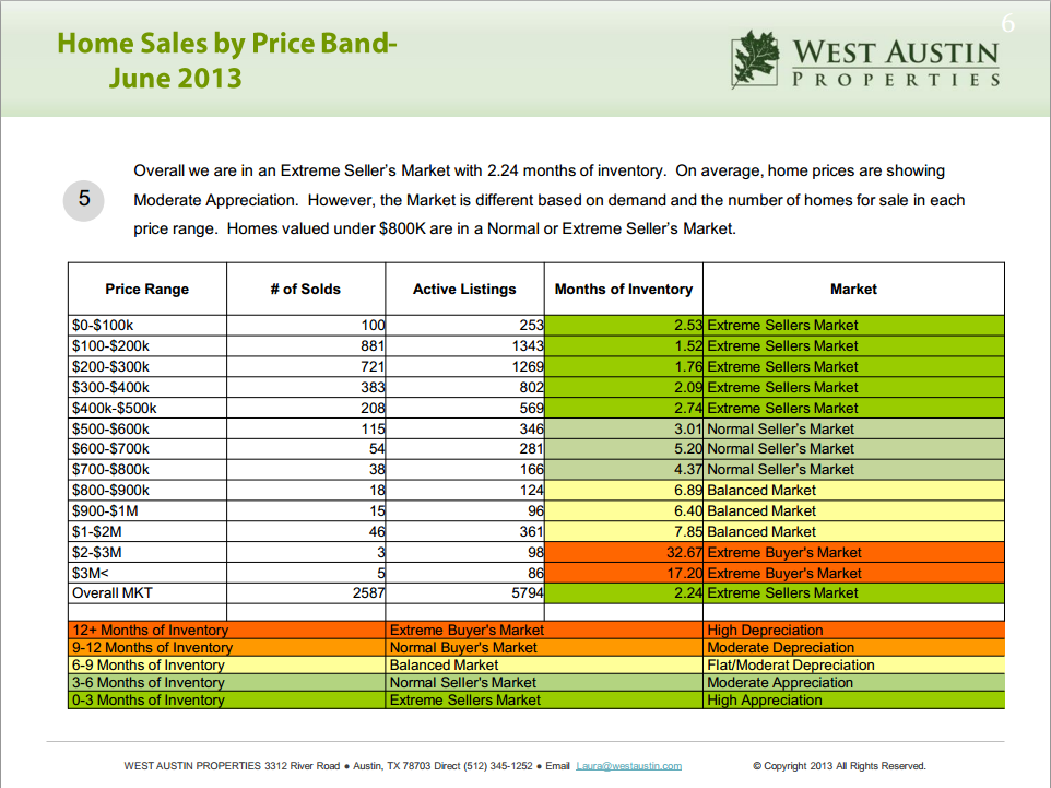 June_price_band_chart
