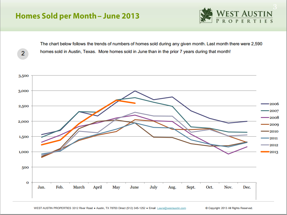 june_home_sold_per_month