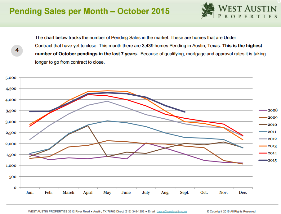 Pending_Sales_Oct_2015