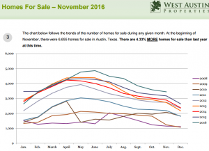 homes_for_sale_nov_2016